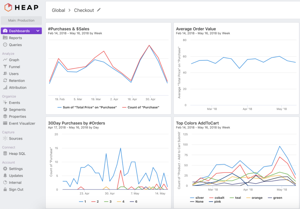 Product Analytics - Heap Dashboard